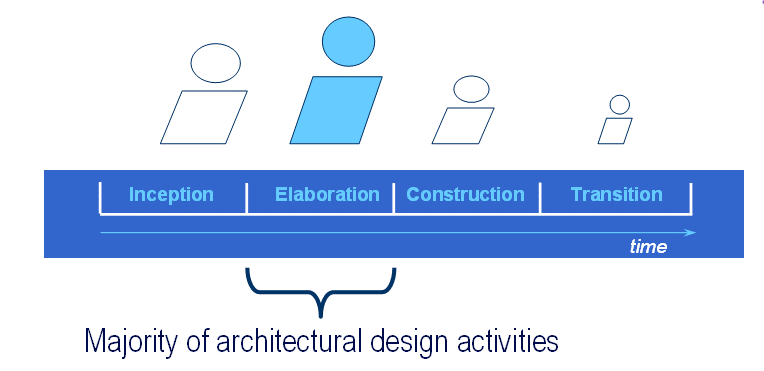 some adjustments to fit their practices to the specific circumstances: criticality, distribution, governance, business model, etc. 3.3 Lifecycle When will architectural activities take place?