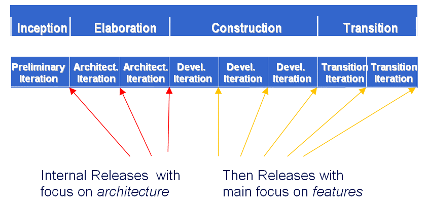 Fig.5 change of focus through the lifecycle They key here is not to focus on doing all the design (and implementation) of the architecture up-front, but on reaching rapidly a point where enough