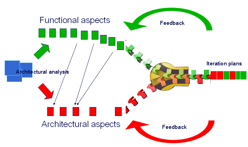 Fig. 8 Zipper metaphor: Weaving functional and architectural activities 5. A conflict of cultures Spencer-Oatey (2000, p.