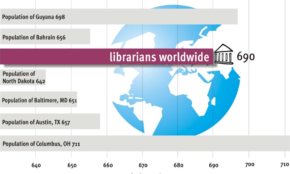 Total number of U.S. librarians: 203,000 This is roughly equivalent to the number of pharmacists and architects. U.S. librarians deliver more than 422 million hours of service annually.