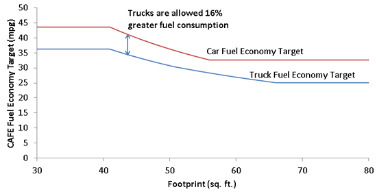 Figure 4. Car and Truck Fuel Economy Standards by Footprint, MY 2017 Source: Anair 2012.
