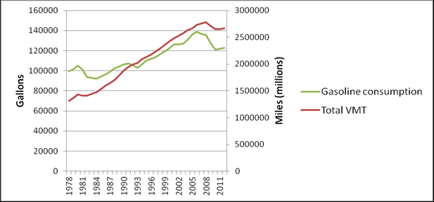 Figure 2. Gasoline Consumption and Vehicle Miles Traveled, Light-Duty Vehicles Note: VMT = vehicle miles traveled. B.