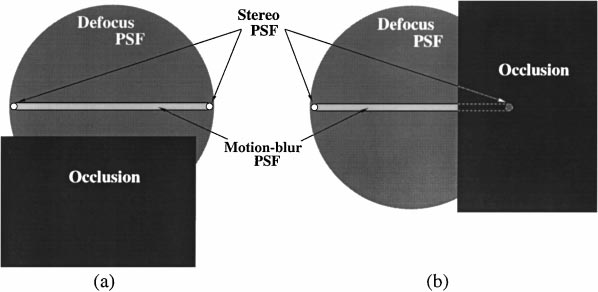 146 Schechner and Kiryati Figure 5. The stereo PSF consists of two distinct impulse functions.
