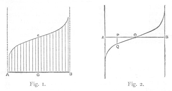 Statistical Methods 35 quality in the corresponding objects, then their shape will always resemble that shown in Fig. 1.