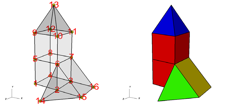 Creating compatible files Figure 2-30 shows an example of a simple 3D unstructured mesh consisting of 2 hexahedrons, 1 pyramid, 1 prism, and 1 tetrahedron.