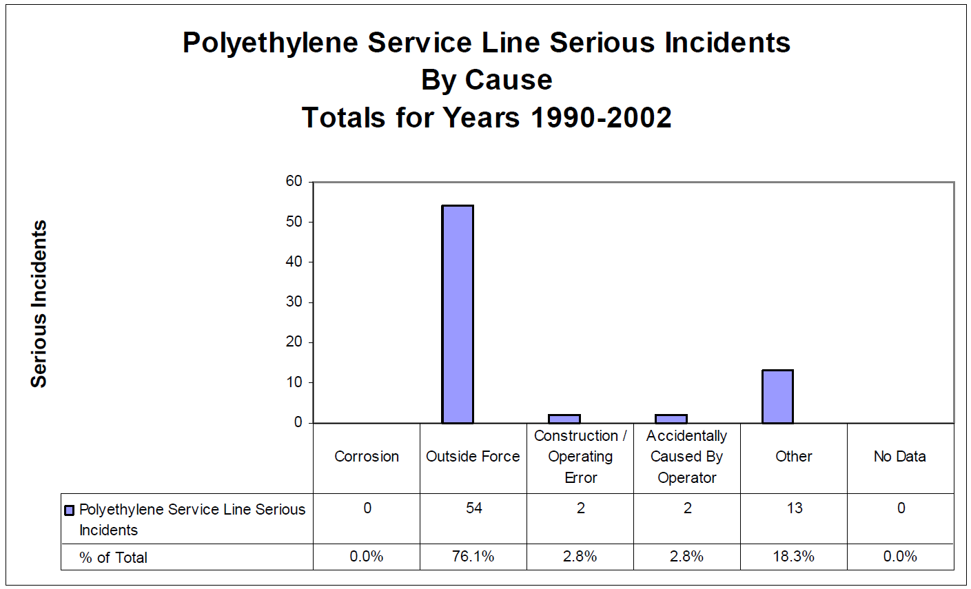 Service Lines by Cause* *: Plot from AGF report