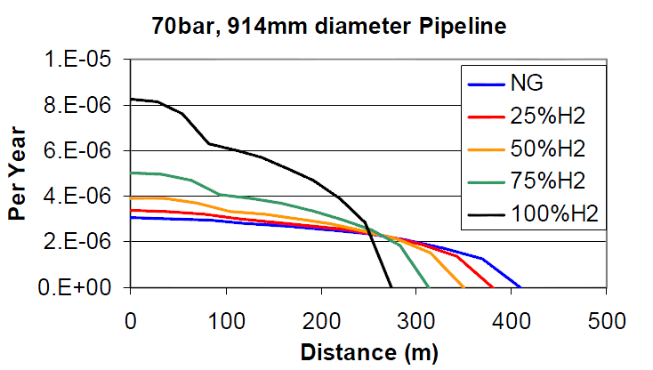 radii of 280 and 400 meters, which is where the probability of risk is reduced for higher hydrogen blends.