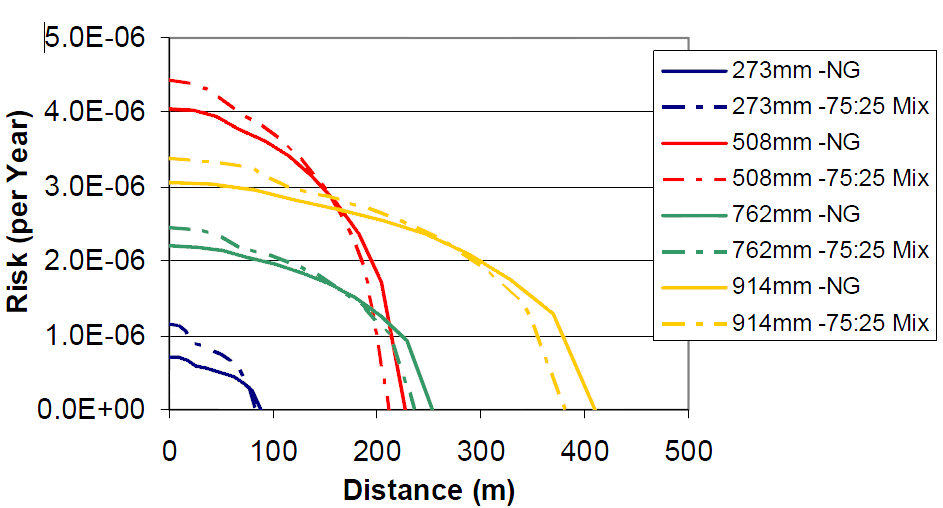 The figure compares the risk of explosion for various pipeline diameters with 100% natural gas and a blend of 75% natural gas and 25% hydrogen.
