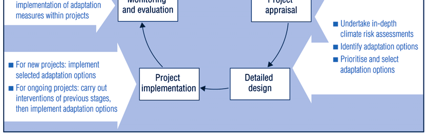 II.9. INTEGRATING CLIMATE CHANGE ADAPTATION AT THE PROJECT LEVEL 121 cycle. These opportunities for integration are relevant to both partner countries and donor agencies. Figure 9.