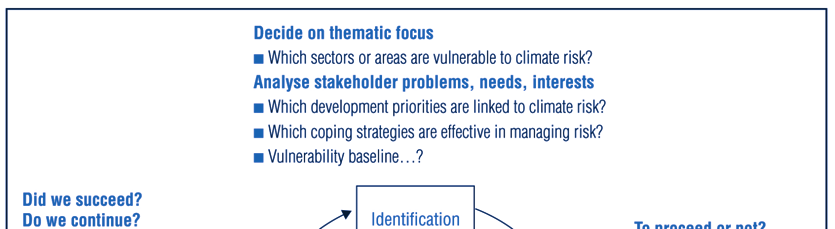 174 III.12. INTEGRATING ADAPTATION INTO LOCAL DEVELOPMENT PROCESSES Figure 12.3.