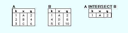 Figure3: Intersection Product The product of two relational tables, also called the Cartesian Product, is the concatenation of every row in one table with every row in the second.