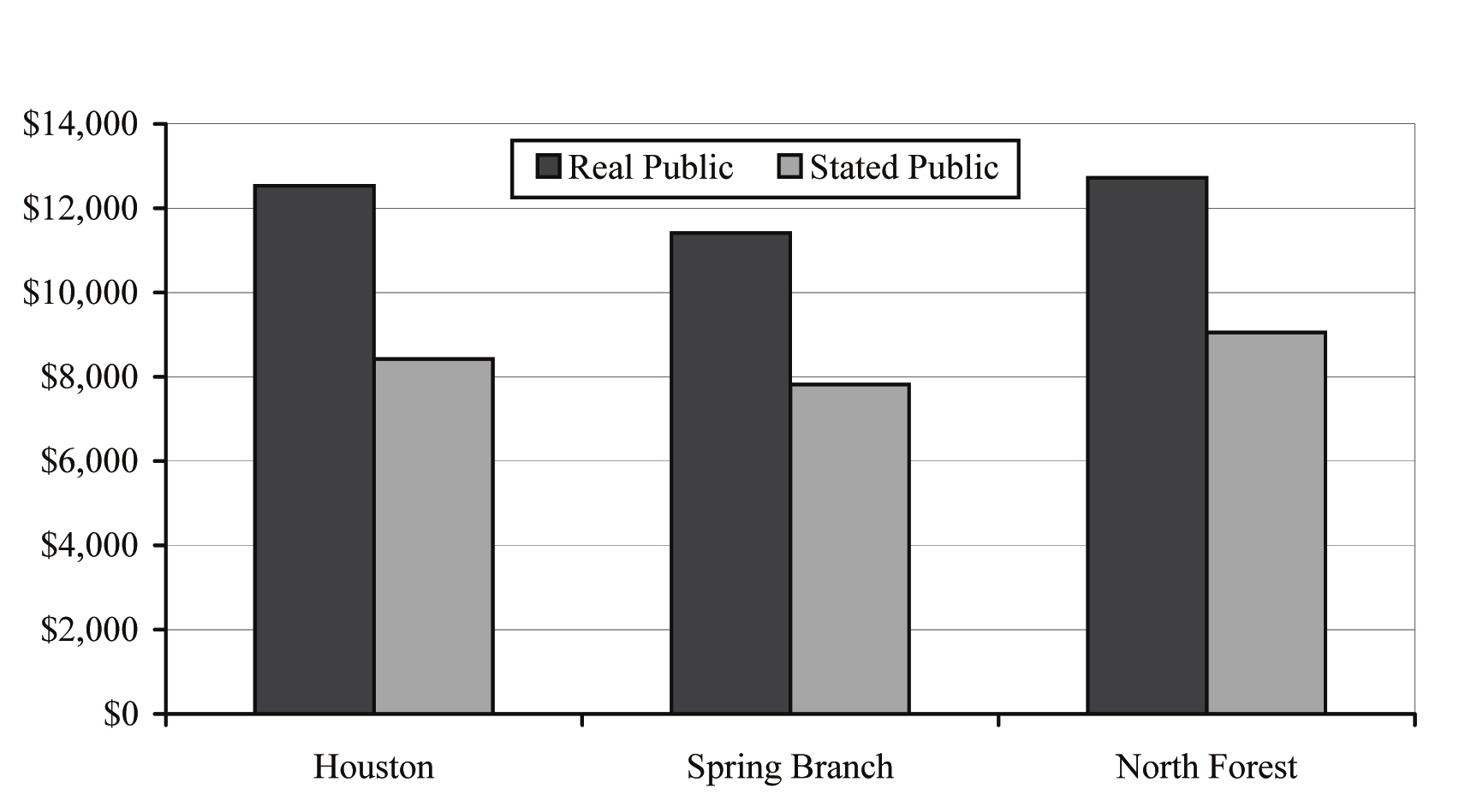 Figure 6 Real Per Pupil Compared with Figure Provided by Public Schools Source: Notes for the figure are in Table 7 below, and the full references are in Appendix A.