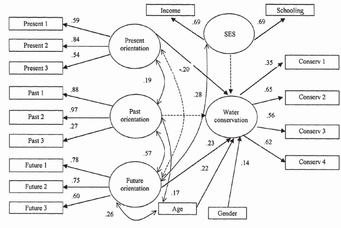 SUSTAINABLE BEHAVIOR AND TIME PERSPECTIVE: PRESENT, PAST AND FUTURE RELATIONSHIP WITH WATER CONSERVATION BEHAVIOR 145 Figure 2.