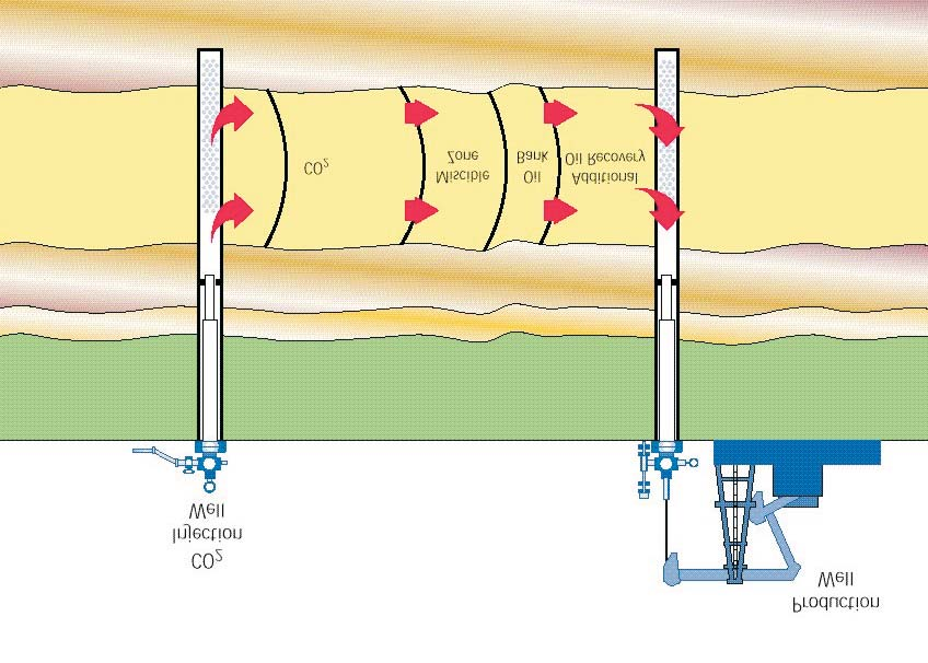 In most oil fields only a portion of the original oil in place is recovered using standard petroleum extraction methods.