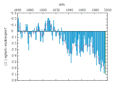 INTRODUCTION Figure 1 The observed change in global mean temperature at ground level (Courtesy of the UK Met.