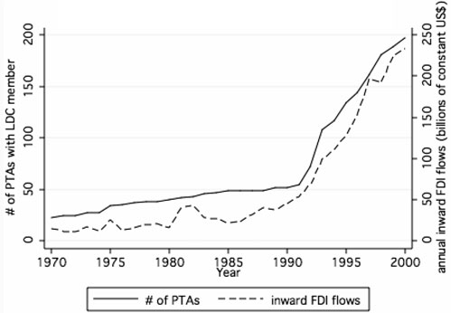 742 TIM BÜTHEANDHELENV. MILNER FIGURE 1 PTAs and FDI Flows into Developing Countries as trade and financial openness, should be attractive to foreigninvestors.