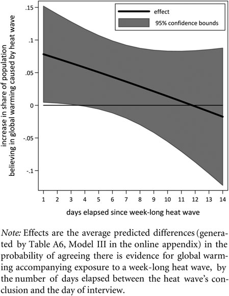 personal experience and political attitudes 805 FIGURE 3 The Decay of a Heat Wave s Effects on Opinion (See Table A7 in the online appendix.