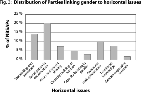 Horizontal issues are defined as issues relevant to all sectors of biodiversity conservation.