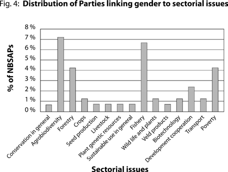 Figure 4 identifies 15 sectoral issues for which Parties mentioned gender and/or women.