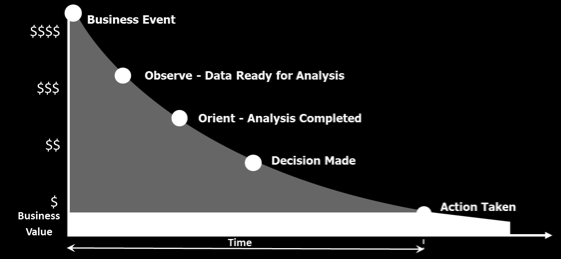 in contrast, data in motion can be used to make decisions about what to do now, or in the next five minutes, if the right data can be brought to bear on the right question.