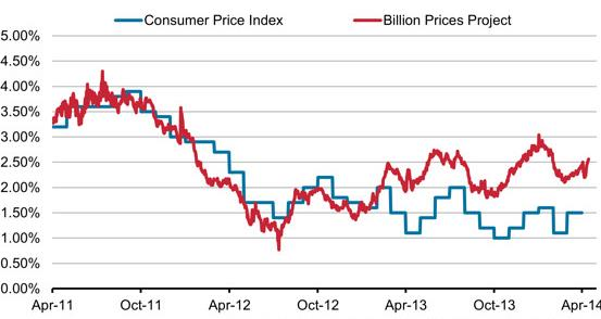 Billion Prices Index vs. CPI (y/y rate of change in %) Source: State Street Price Stats, WSJ.