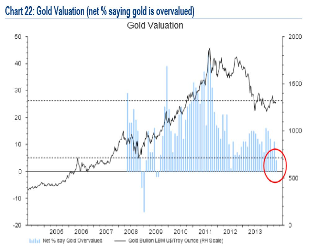Percentage of fund managers who regard gold as overvalued Source: Bank of America Merrill Lynch, Wellenreiter Invest That gold is subject to pronounced seasonality is something we have already