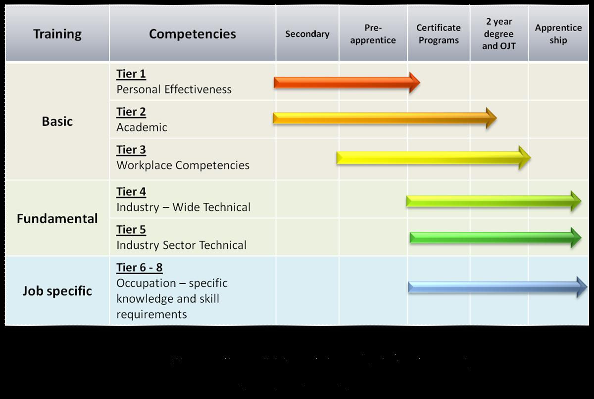 of the competency model. For example, personal effectiveness skills are best taught at the secondary or preapprenticeship level.