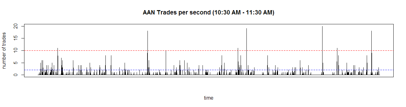 109 Figure 5.3: Number of trades per second 10:30 AM - 11:30 AM June 1st 2012. Dashed lines show examples of thresholds for defining Virtual Blocks.