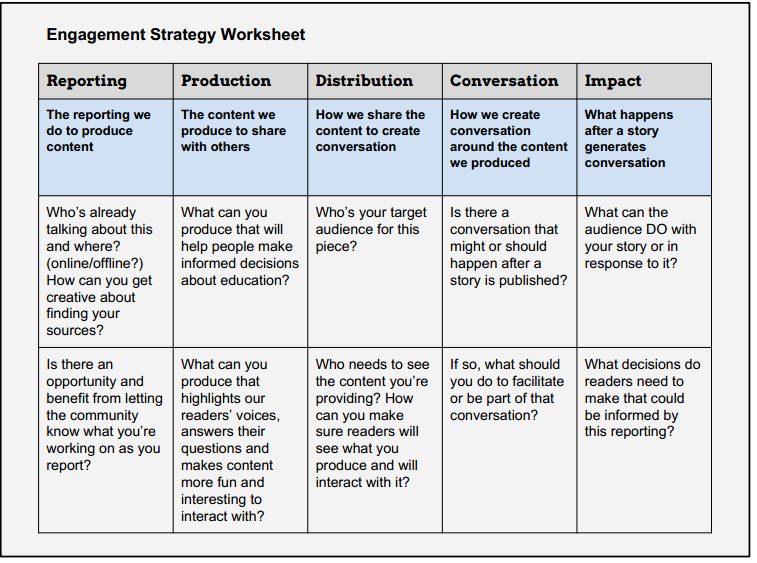 publication. Building on Mayer s work, we created an engagement strategy worksheet to suggest questions our reporters and editors could ask throughout the editorial process.