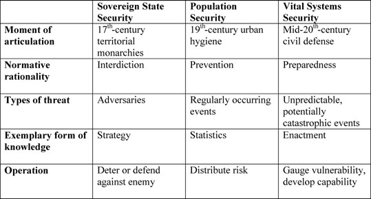 THE GENERIC BIOTHREAT FIGURE 1. Forms of collective security.