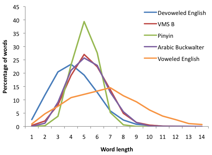 However, Stolfi (2005) show that Pinyin Chinese, Tibetan, and Vietnamese word lengths follow a binomial distribution, and we found (Figure 3) that certain scripts that do not contain vowels, like