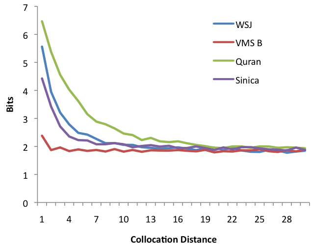 Figure 5 illustrates the collocationness at distance d, measured as the average pointwise mutual information over all pairs of words w 1, w 2 that occur more than once at distance d apart.