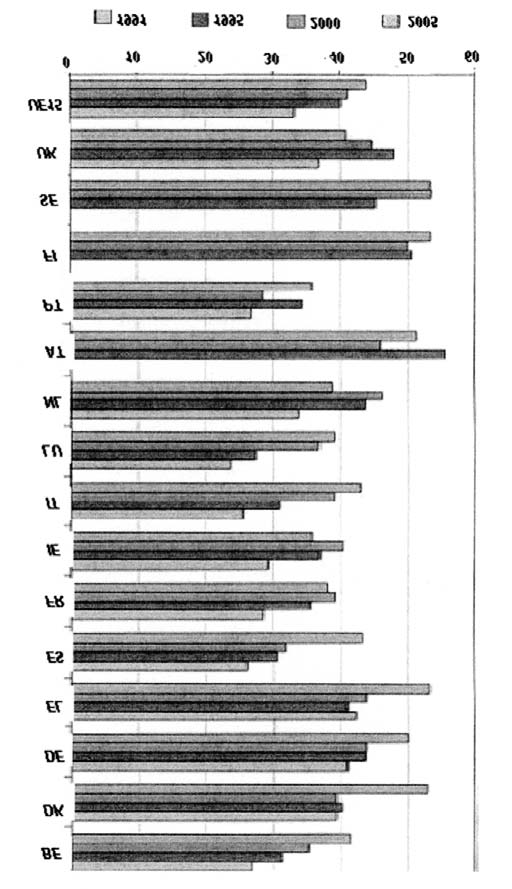 434 / Navarro Figure 4. Work intensity. Evolution of work intensity (percentage of population working under stressful conditions), E.U. 15, 1991 2005.