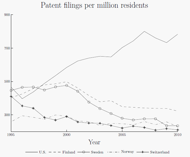 Figure 2: Patent filings per million residents at domestic offi ce. Property Organization. Source: World Intellectual have been increasing over the last three decades.