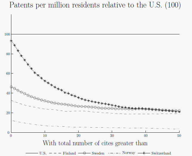 Figure 3: Patents granted between 1980-1999 per million residents to each country relative to the U.S. by number of citations. Source: NBER patent data from the USPTO.