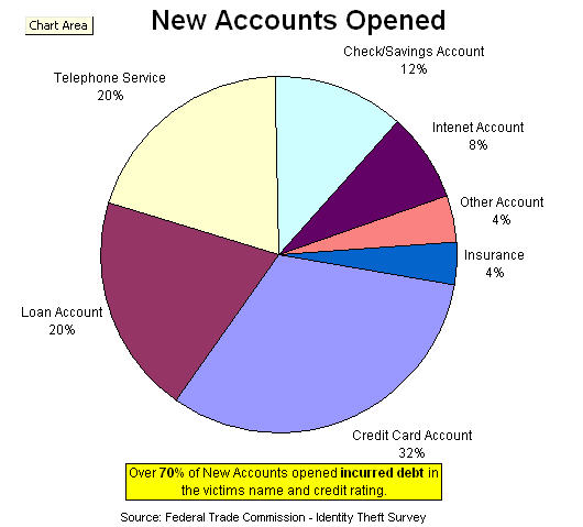The following graph details what types of new accounts were opened: Other Uses for Stolen Information include: - Employment - getting a job
