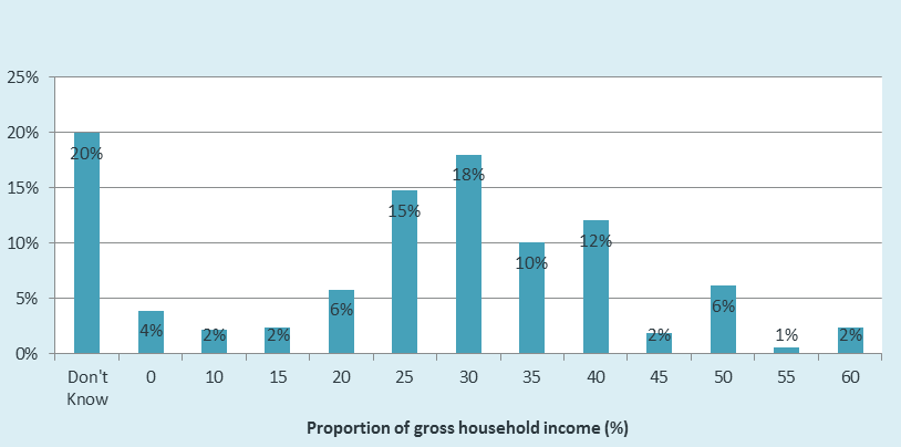 FIGURE 10: Proportion of gross household income respondents prepared to pay in direct housing costs Table 5 shows that the relationship between income and propensity to pay is not clear cut, with