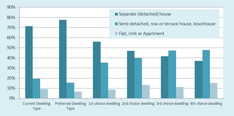 FIGURE 16: Dwelling type trade-offs Figure 17 adds a regional dimension to the choice. Separate houses were the dominant first choice housing option in all regions apart from the Inner Central.