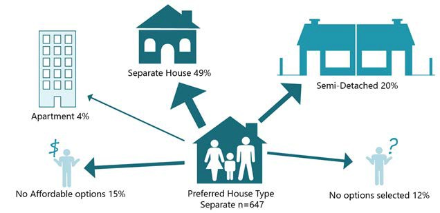 Figure 18 describes the housing choices of the 647 respondents that selected a separate house as their first choice dwelling option.