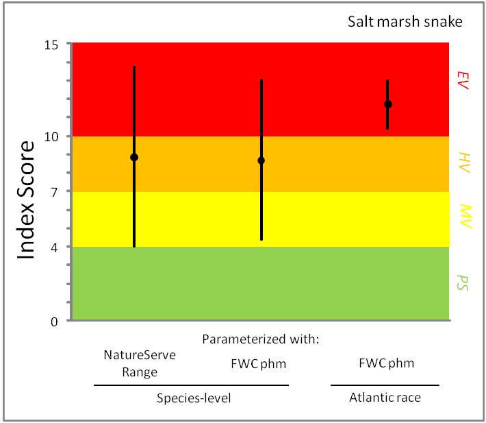 range was considered an overestimate for the interior distribution of this species, there was little difference in index scores calculated using the NatureServe range (8.9, range [4.0, 13.