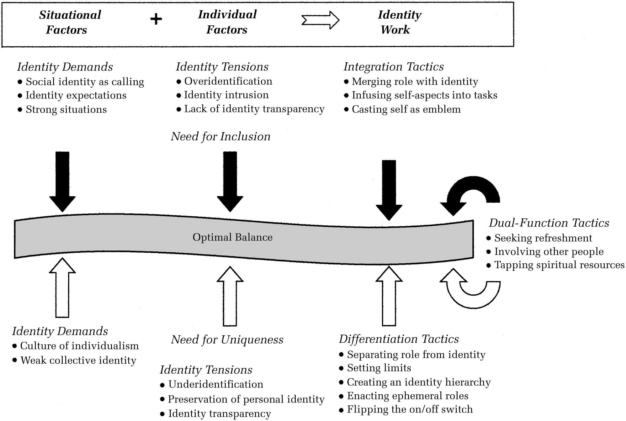 1038 Academy of Management Journal October FIGURE 1 A Model of Identity Work toward Optimal Balance counteract the opposing forces (as illustrated in the right column).