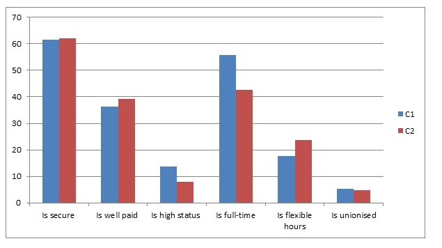 Figure 6 shows the so-called winners in the labour market competition those holding a full-time, permanent job that is in their field of study also struggle to move beyond the area of non-standard