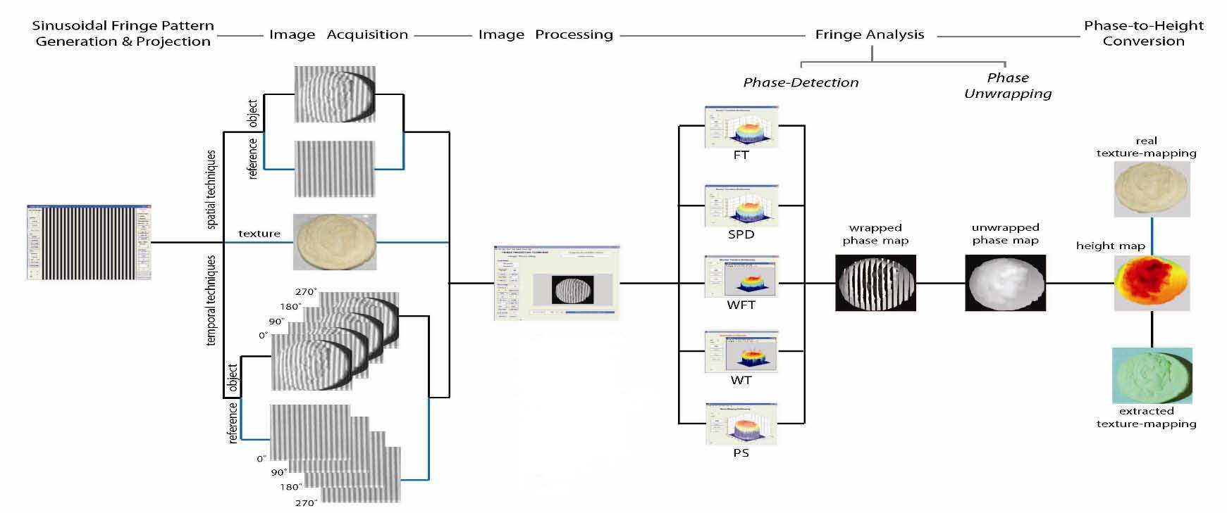 Figure 3: Work-flow in Fringe Projection Profilometry carrier-fringe-related phase.