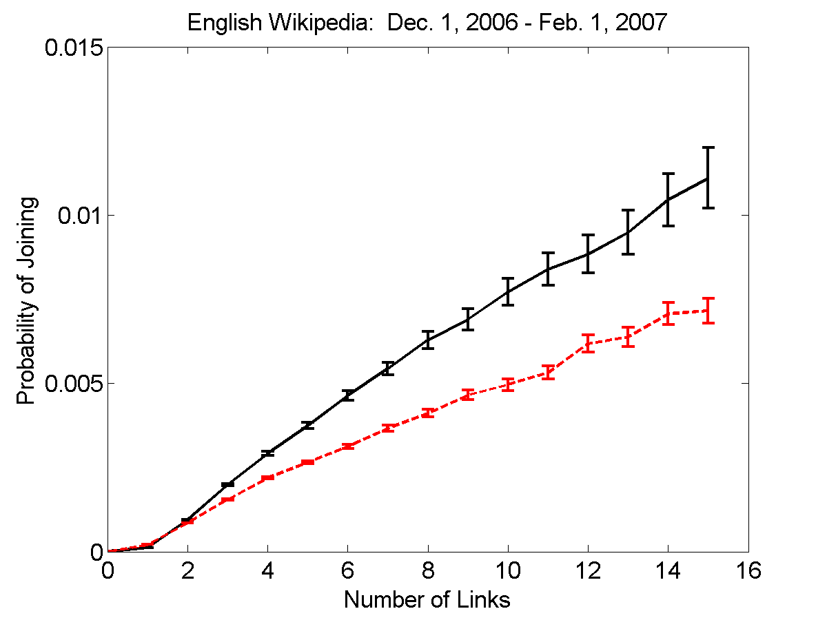 (a) Wikipedia (b) LiveJournal Figure 4: (a) Probability of joining a community based on k exposure via social ties versus similarity ties for (a) Wikipedia and (b) LiveJournal.
