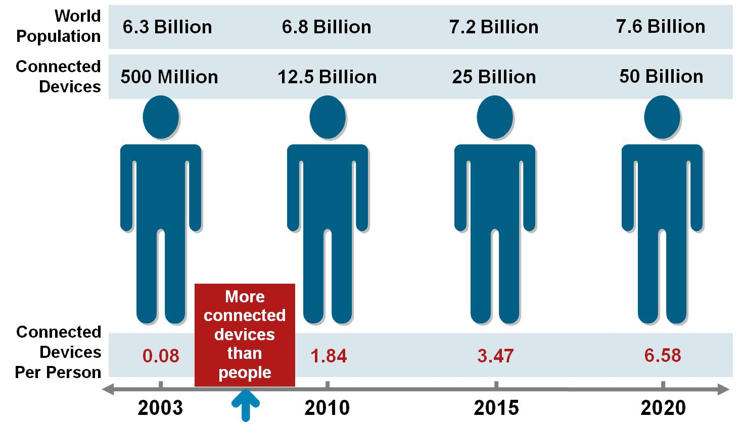 Explosive growth of smartphones and tablet PCs brought the number of devices connected to the Internet to 12.5 billion in 2010, while the world s human population increased to 6.