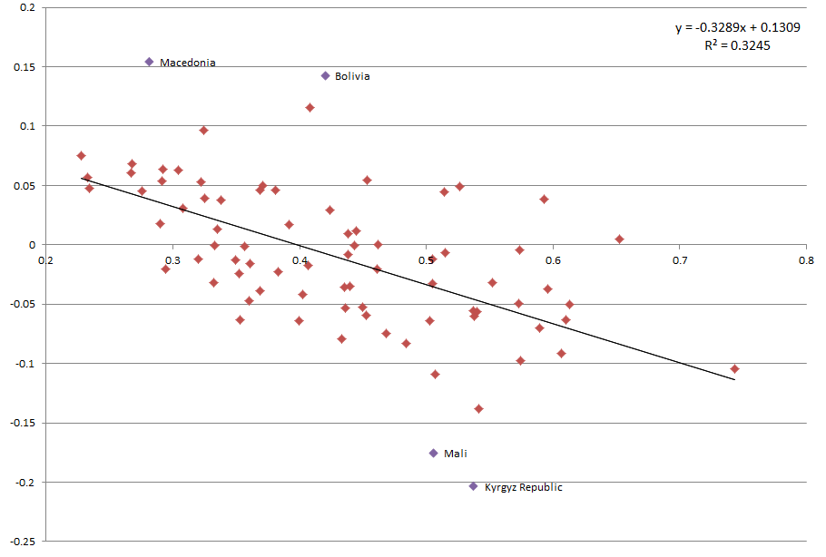 outliers Figure 9: Gini (1990) and