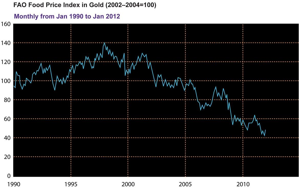Economics Q Below is a chart of the food price index in gold since 1990. Which of the following choices is the most likely explanation for the change in the index from the late 1990s through 2010?