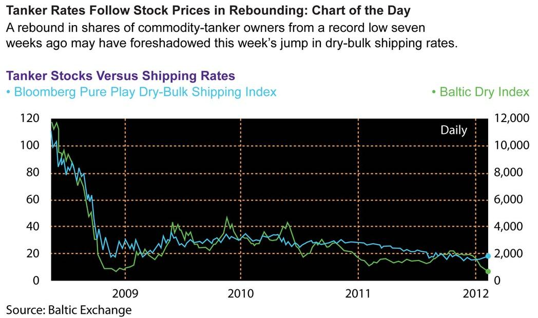 Chart and Graph Analysis Q Which statement describes the correlation between the percent changes in the Bloomberg Pure Play Dry-Bulk Shipping Index and the Baltic Dry Index?