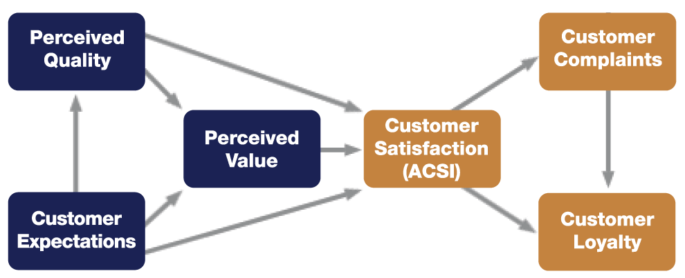 satisfaction ratings. The ACSI methodology measures current satisfaction and predicts how improvements in online customer satisfaction will foster future behaviors tied to loyalty and purchase (www.