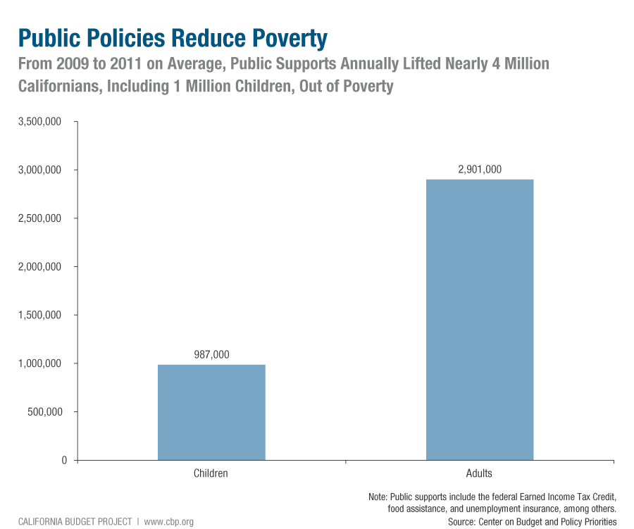 1. Poverty Is a Problem That We Can Address History shows that we can reduce poverty. In the 1960s and early 1970s, improvements to Social Security dramatically reduced poverty among seniors.